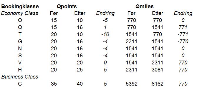 Qpoints endringer tabell