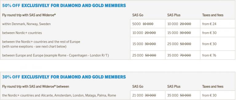 SAS gir inntil 50% rabatt ved poengreiser i anledning Eurobonus fyller 25 år i år.