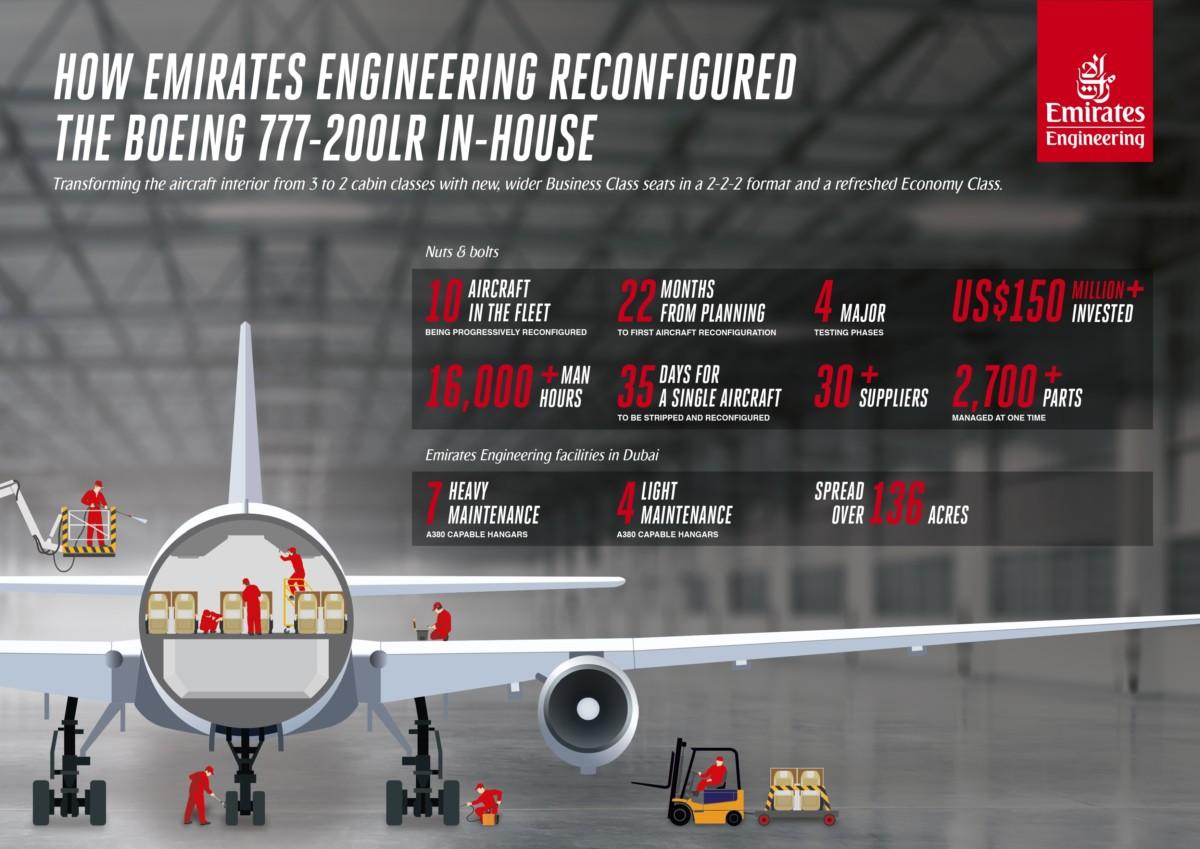 Ombygging av Boeing 777-200LR Ressursbruk