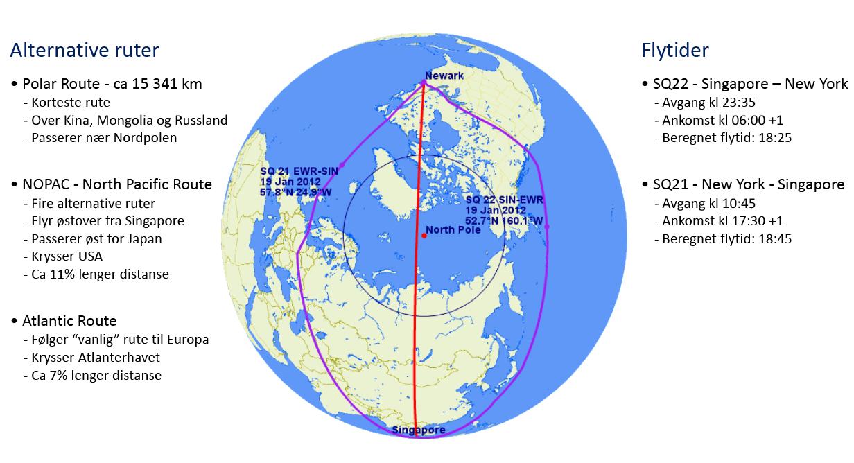 Verdens lengste flyrute