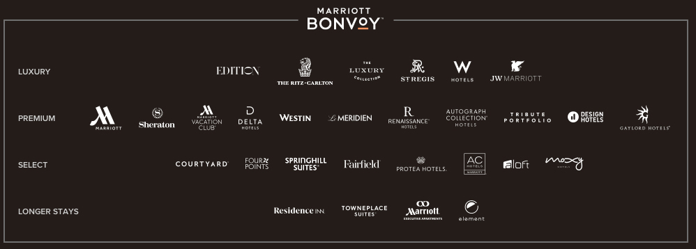 Marrriott Bonvoy Brands