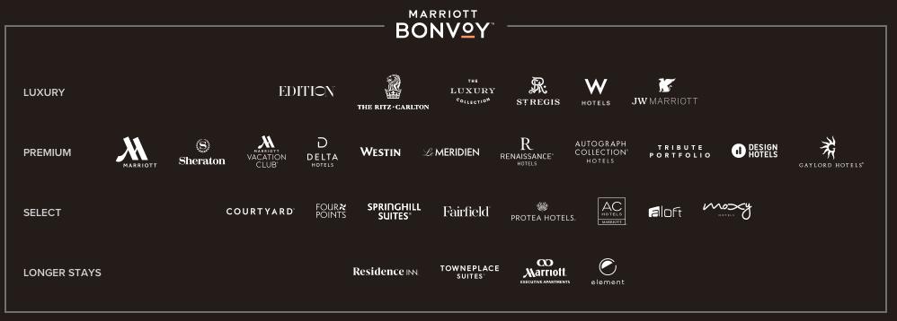 Marrriott Bonvoy Brands