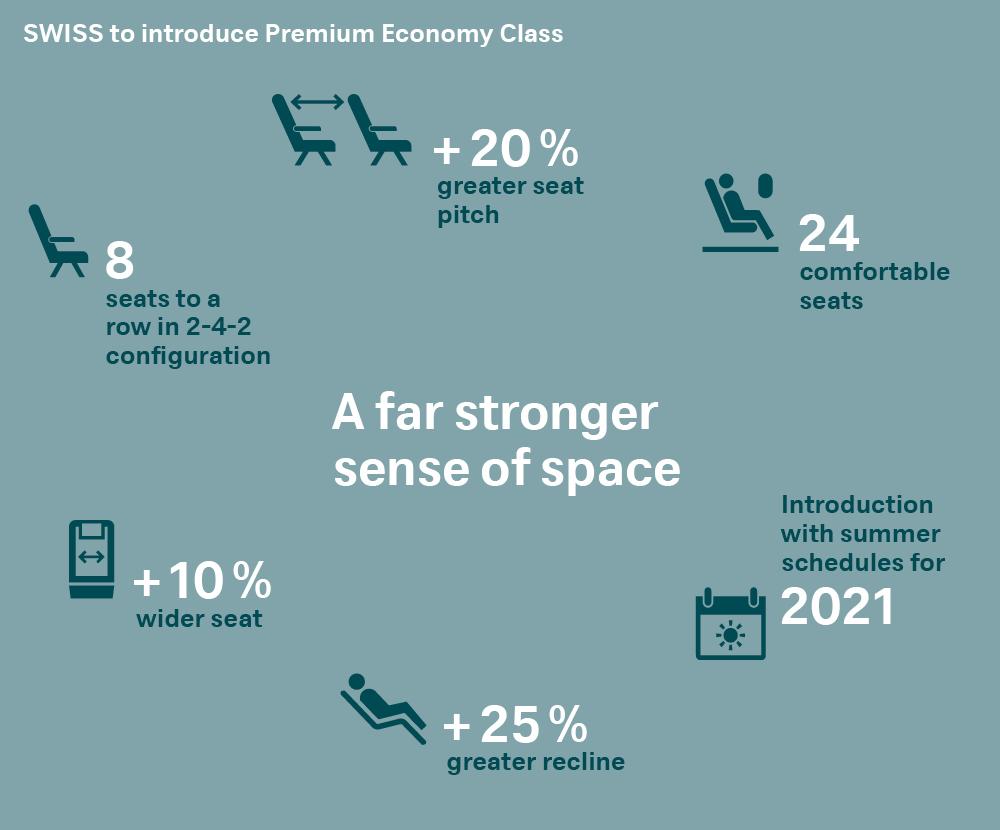 SWISS Premium Economy