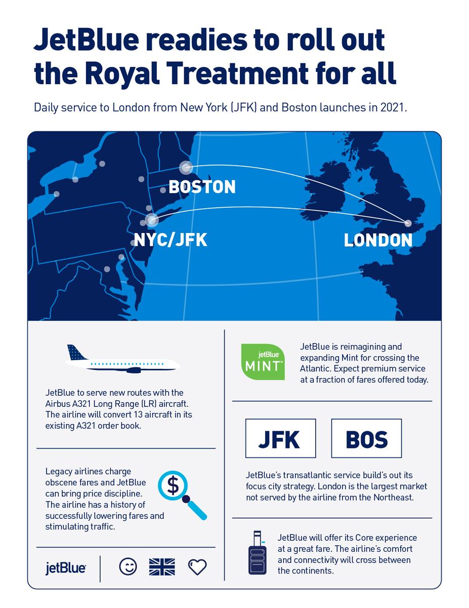 JetBlue fra New York og Boston til London