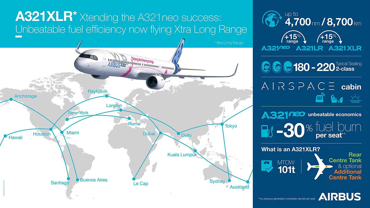 Airbus A321XLR egenskaper