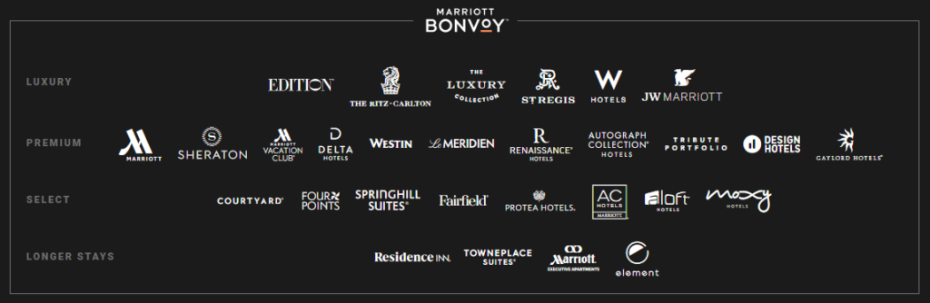 Marriott Bonvoy Brands