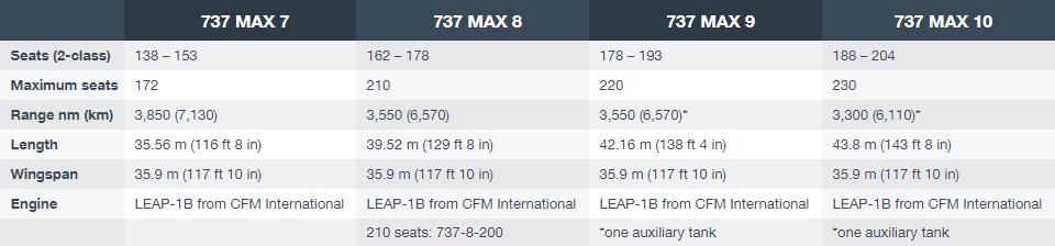 Spesifikasjoner for Boeing 737 MAX-familien