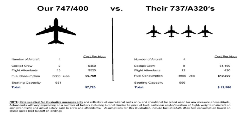 Boeing 747 vs B737/A320
