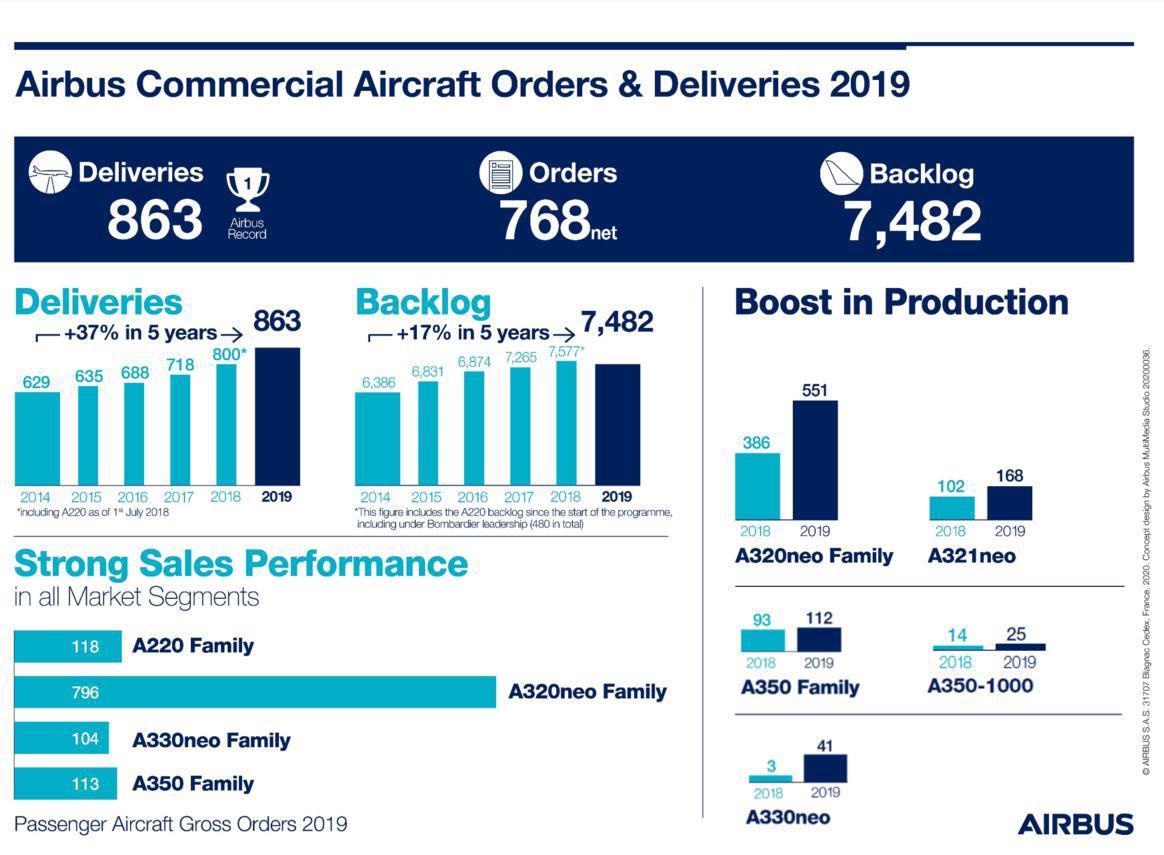 Airbus med økt produksjon og ordreinngang i 2019