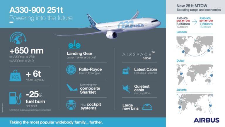 Airbus A330neo med forbedrede egenskaper