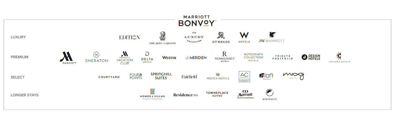 Marriott Bonvoy hoteller