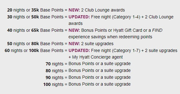 World of Hyatt milepælsbonus