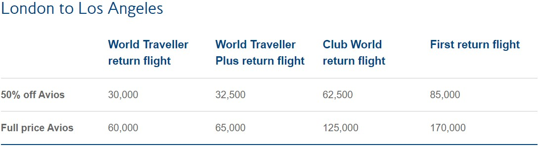 Avios-priser for London til Los Angeles med British Airways